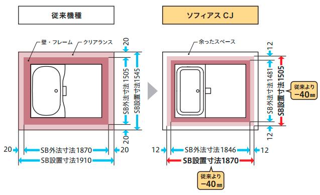 ソフィアスCJは省スペース設計!だからどんなサイズのマンションでも対応しやすい
